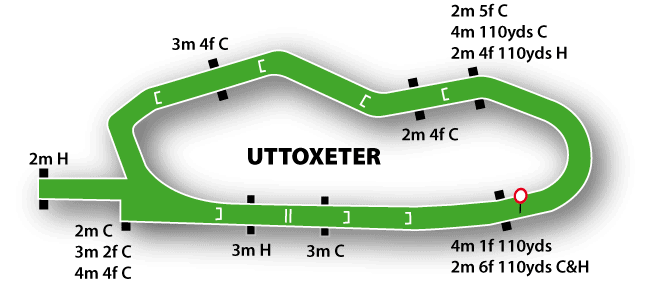 Uttoxeter Racecourse Map