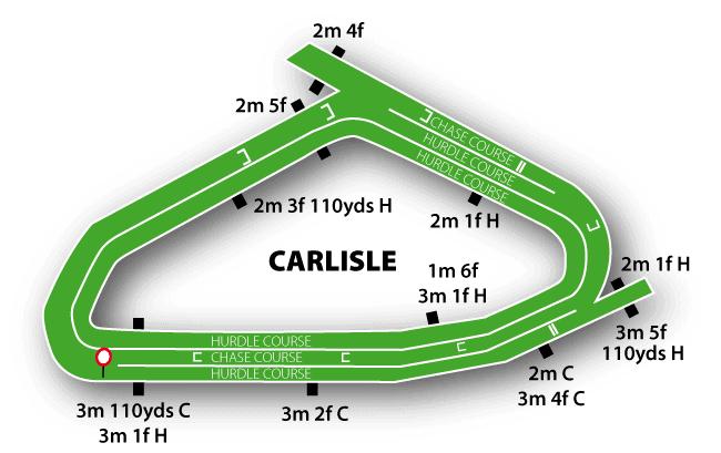 Carlisle Jumps Track