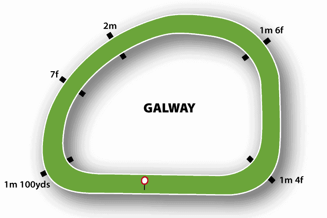 Galway Racecourse Map