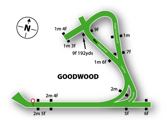 Goodwood Racecourse Map