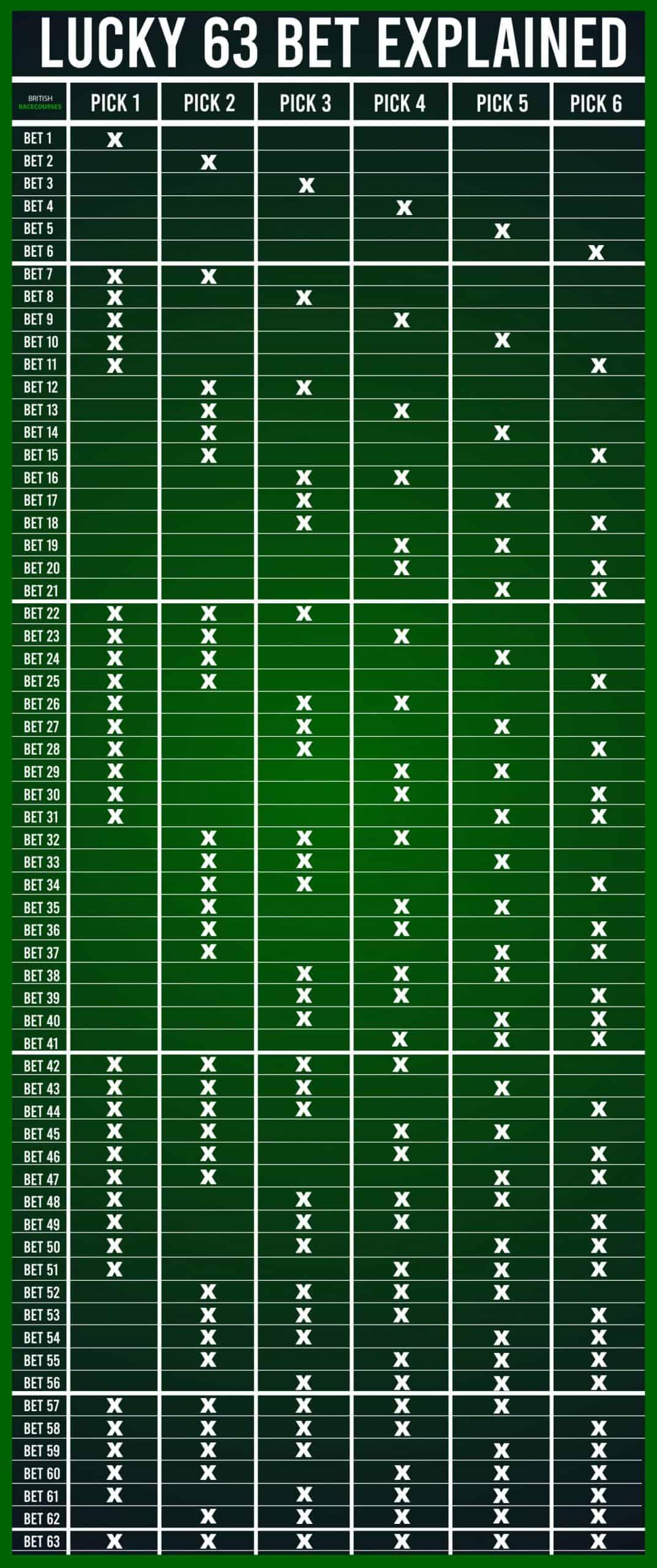 British Racecourses Lucky 63 Bet Explained